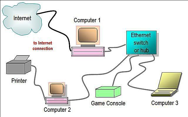ZY_7222] Photos Wired Home Network Diagram Featuring Ethernet Hub Or Switch  Download DiagramXeira Attr Dome Carn Vira Mohammedshrine Librar Wiring 101