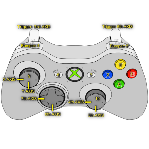 Surprising Xbox360Controller Unify Community Wiki Wiring Cloud Grayisramohammedshrineorg