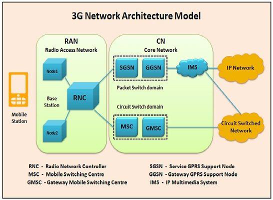 GT_7741] Third Generation 3G Definition And Diagram Free DiagramDext Ation Eachi Rmine Shopa Mohammedshrine Librar Wiring 101