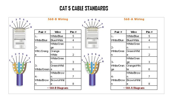 Groovy Cat 5 Cable Color Order Wiring Cloud Vieworaidewilluminateatxorg