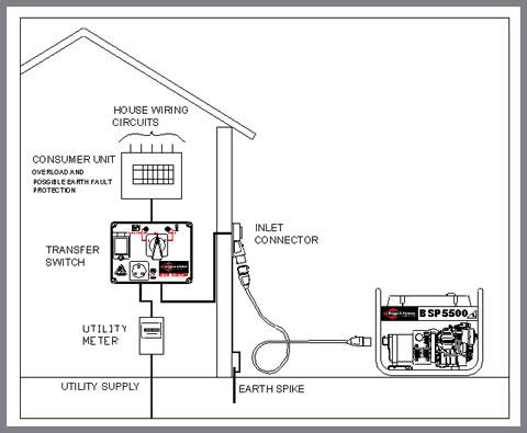 transfer switch wiring schematic kd 8729  generator transfer switch 300x231 generator transfer  transfer switch 300x231 generator