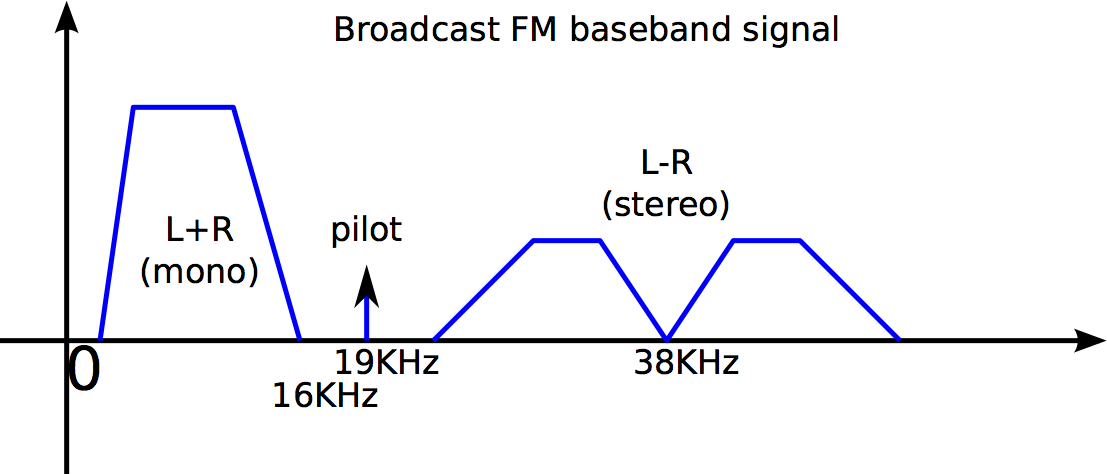 Groovy Broadcast Fm Transmitter Auto Electrical Wiring Diagram Wiring Cloud Orsalboapumohammedshrineorg
