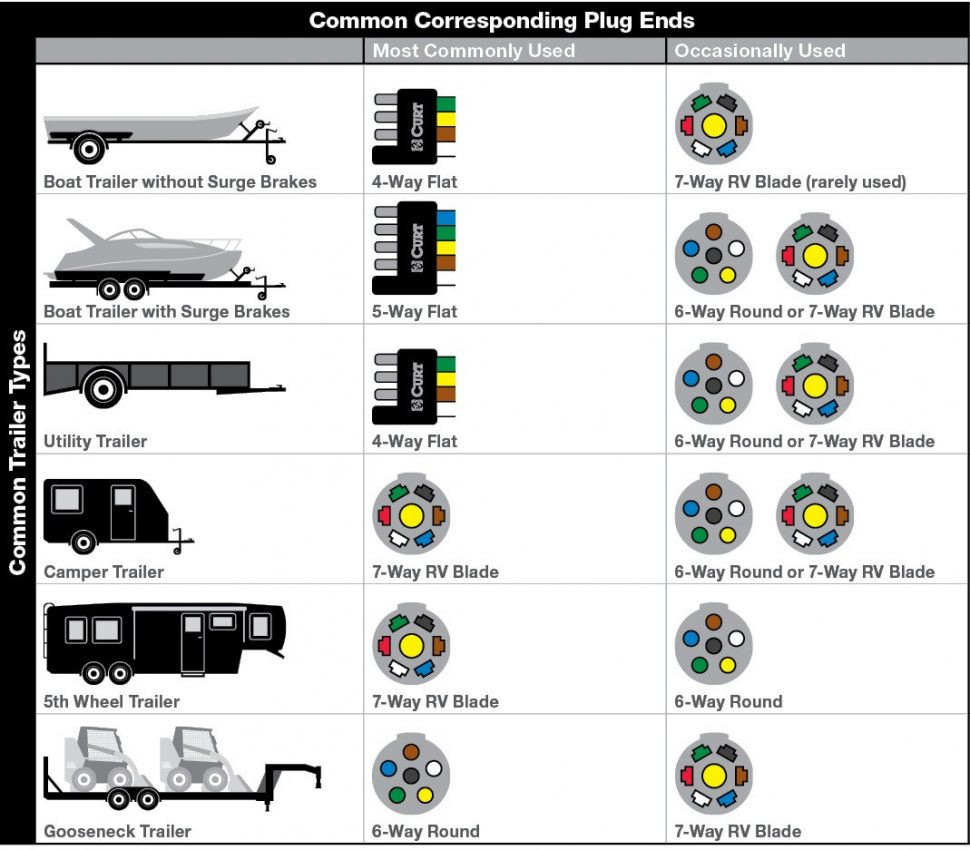Wv 2051 5 Way Round Trailer Wiring Diagram Download Diagram