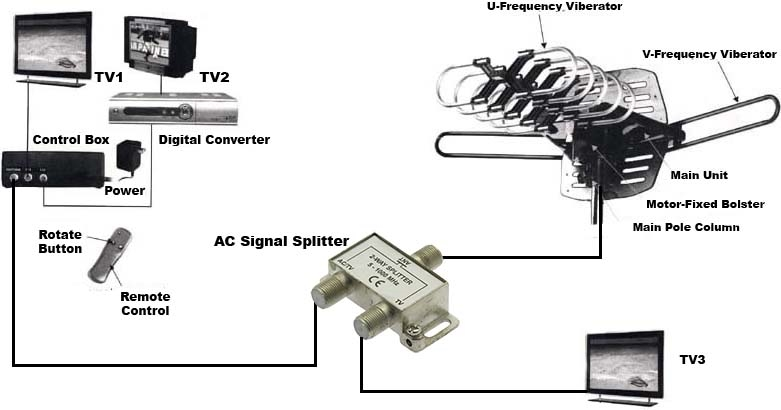 [DIAGRAM_1CA]  AK_2676] Cable Tv Splitter Wiring Diagram Free Diagram | Cable Tv Splitter Wiring Diagram |  | Istic Xortanet Capem Mohammedshrine Librar Wiring 101