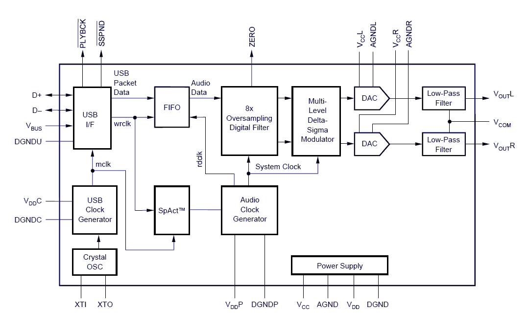 Outstanding Usb Sound Wiring Diagram Wiring Diagram Wiring Cloud Rdonaheevemohammedshrineorg