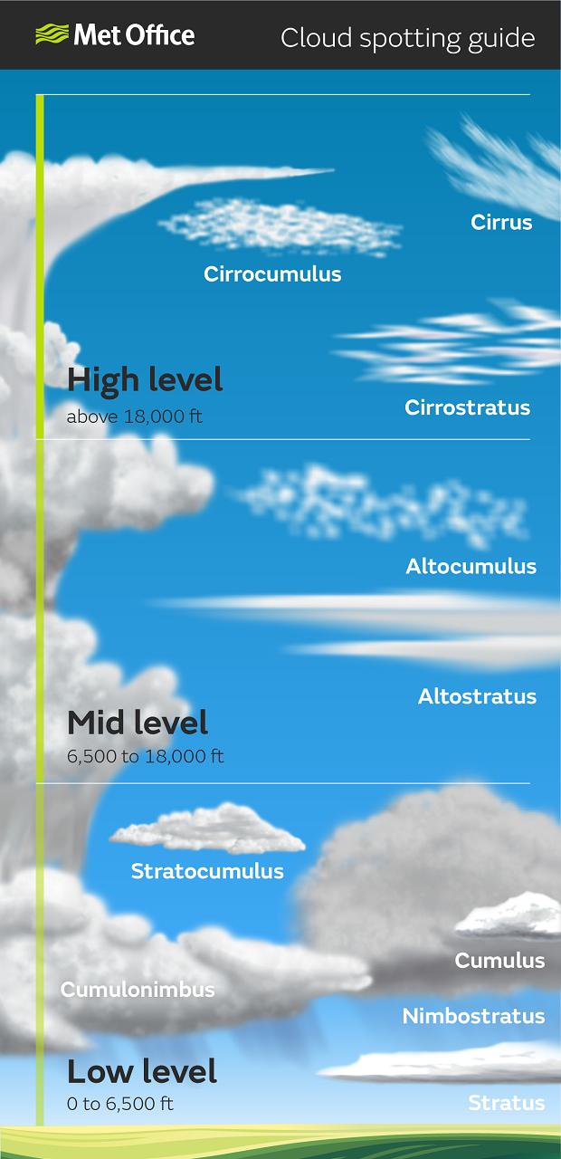Tremendous Cloud Spotting Guide Met Office Wiring Cloud Ymoonsalvmohammedshrineorg
