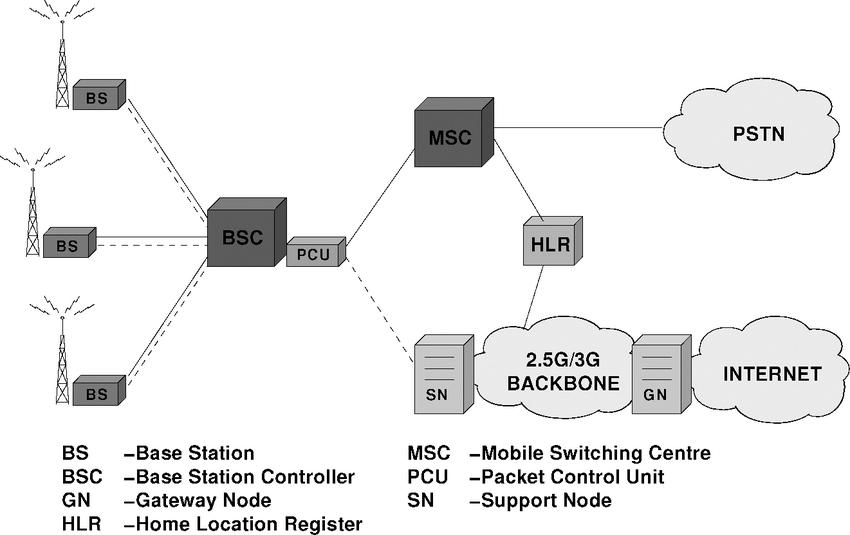 VN_8967] 3G Network Diagram Schematic WiringProps Exmet Mohammedshrine Librar Wiring 101
