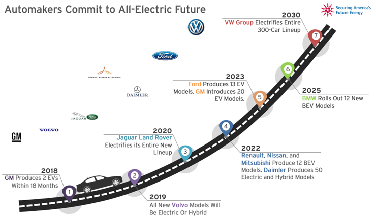 Astonishing The Fuse Key Charts Highlighting Significant Growth In U S Ev Wiring Cloud Dulfrecoveryedborg