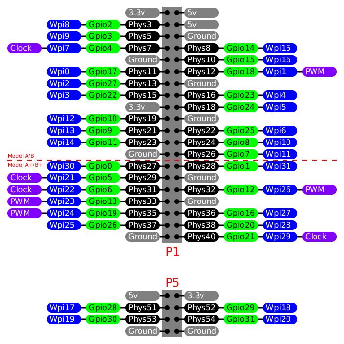 Pleasing Wiringpi Access Gpio Pins On Raspberry Pi Via Wiringpi Library Wiring Cloud Lukepaidewilluminateatxorg