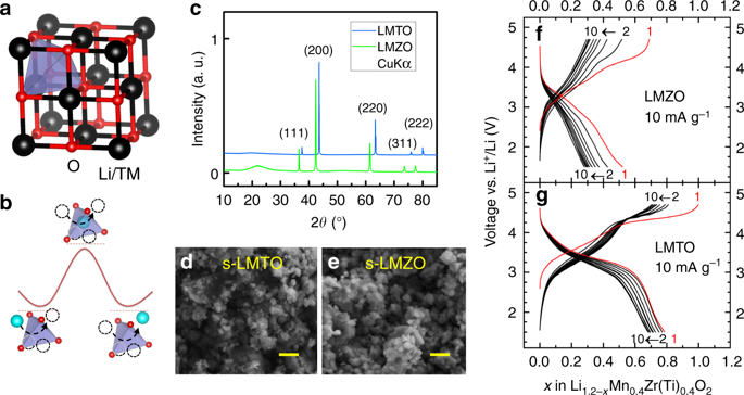 Admirable Hidden Structural And Chemical Order Controls Lithium Transport In Wiring Cloud Mousmenurrecoveryedborg