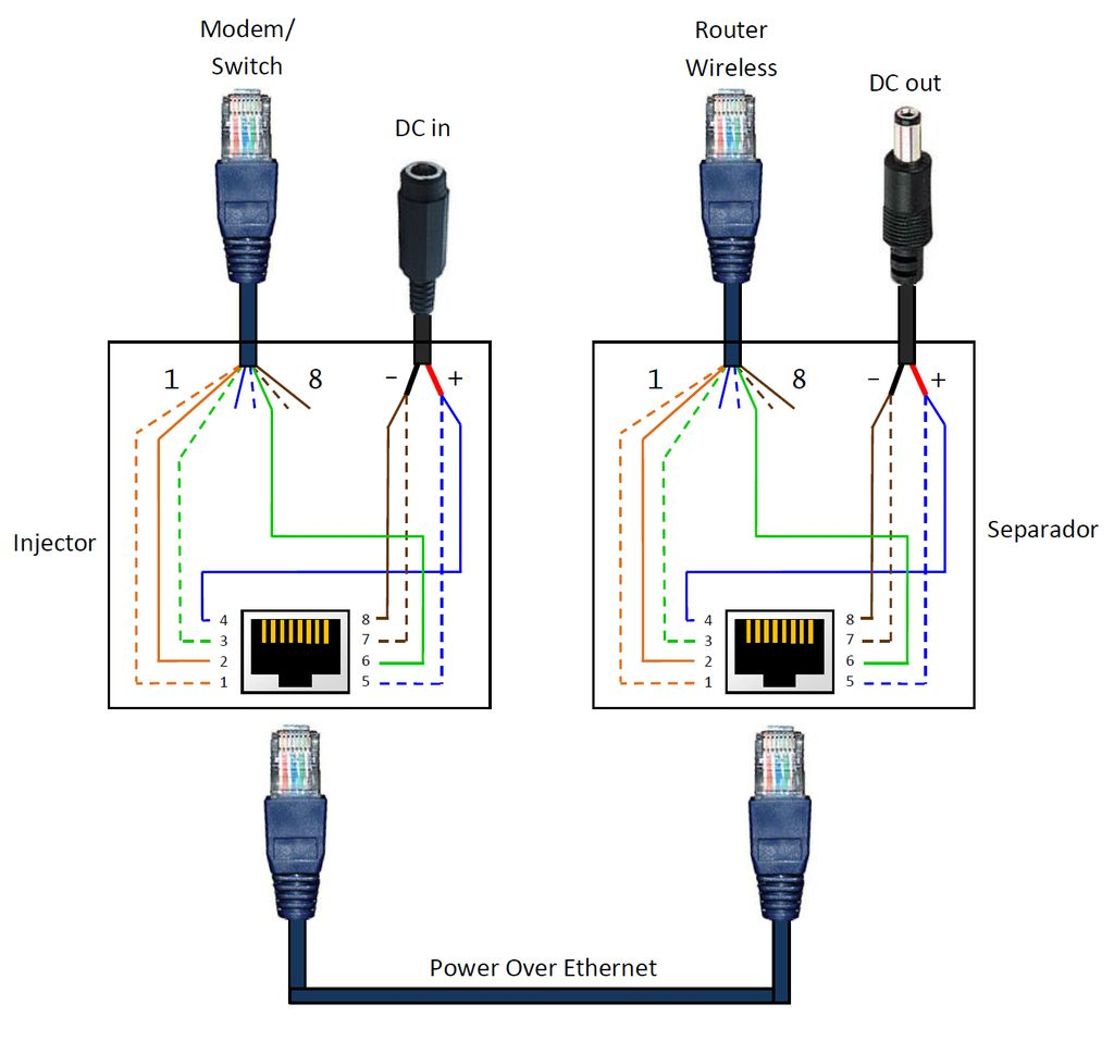 Surprising Poe Plug Wiring Wiring Diagram Wiring Cloud Vieworaidewilluminateatxorg