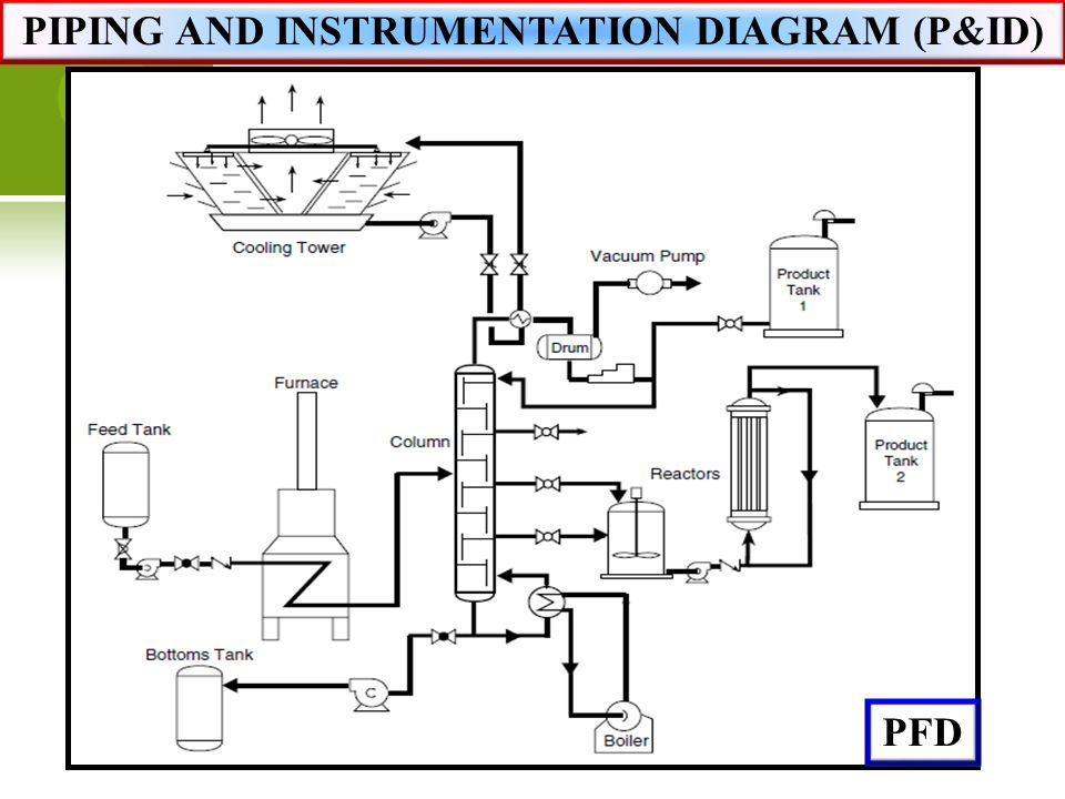 Hv 7487  Piping Instrumentation Diagram Pictures Download