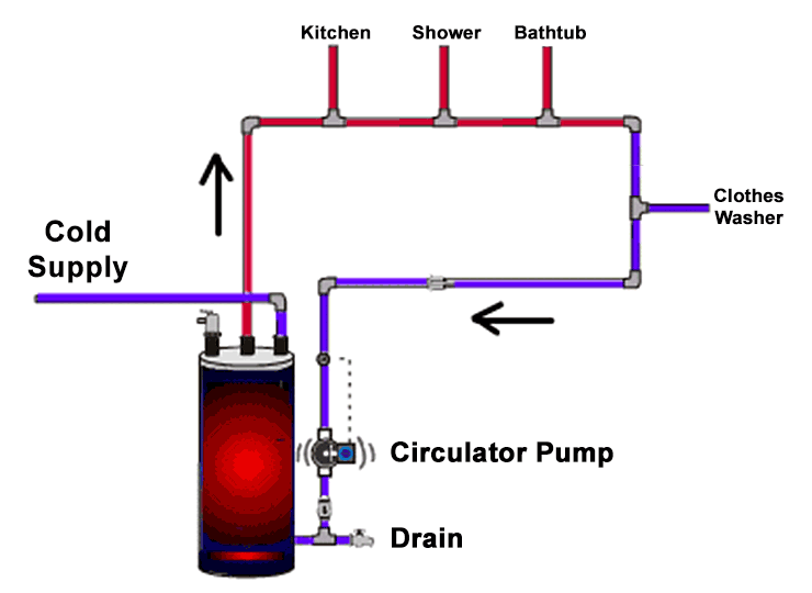 ey_1818] piping diagram for hot water recirculation download diagram  sapebe sheox coun mecad mopar synk kicep usnes icaen cosm bepta isra  mohammedshrine librar wiring 101