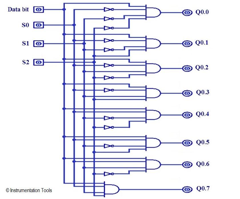 Brilliant 1 To 8 Demultiplexer Plc Ladder Diagram Instrumentationtools Wiring Cloud Itislusmarecoveryedborg