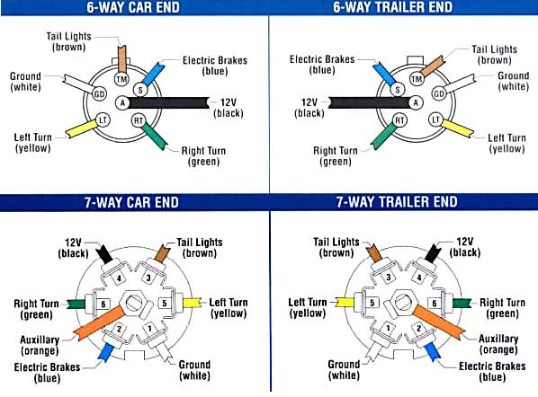Trailer Brake Wiring Diagram 6 Way from static-assets.imageservice.cloud