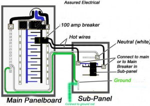 Awe Inspiring Should You Install A Sub Panel In Your Basement How Do You Install Wiring Cloud Itislusmarecoveryedborg