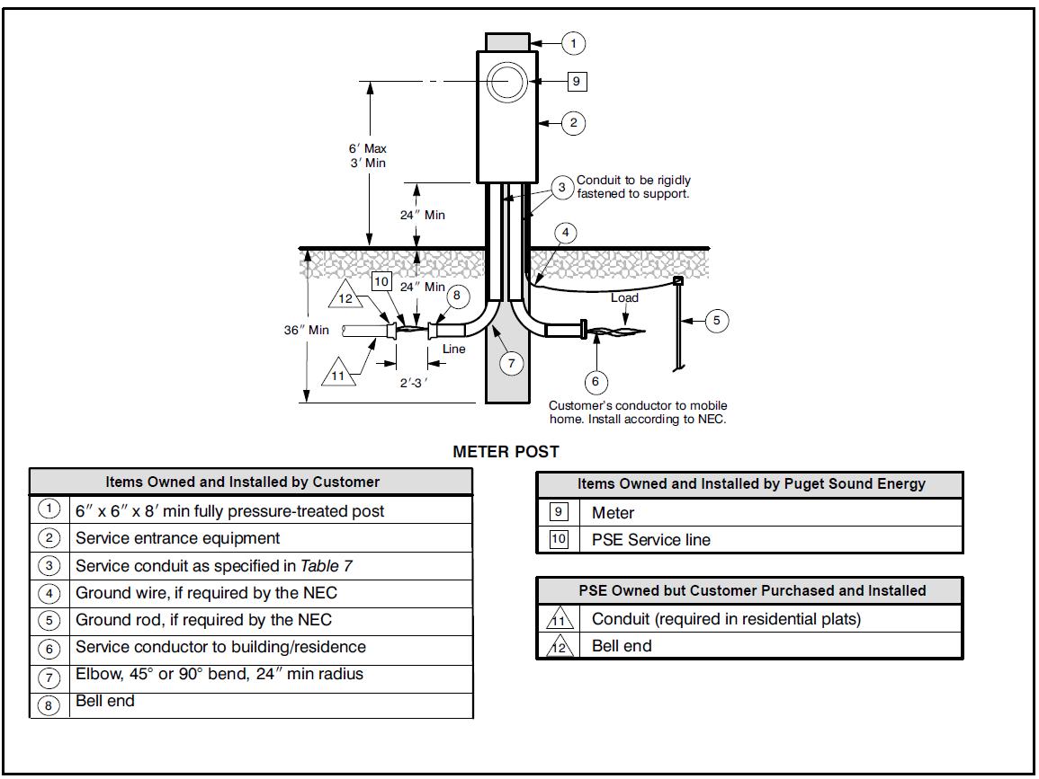 Enjoyable Mobile Home Meter And Breaker Box Wiring Online Wiring Diagram Wiring Cloud Domeilariaidewilluminateatxorg