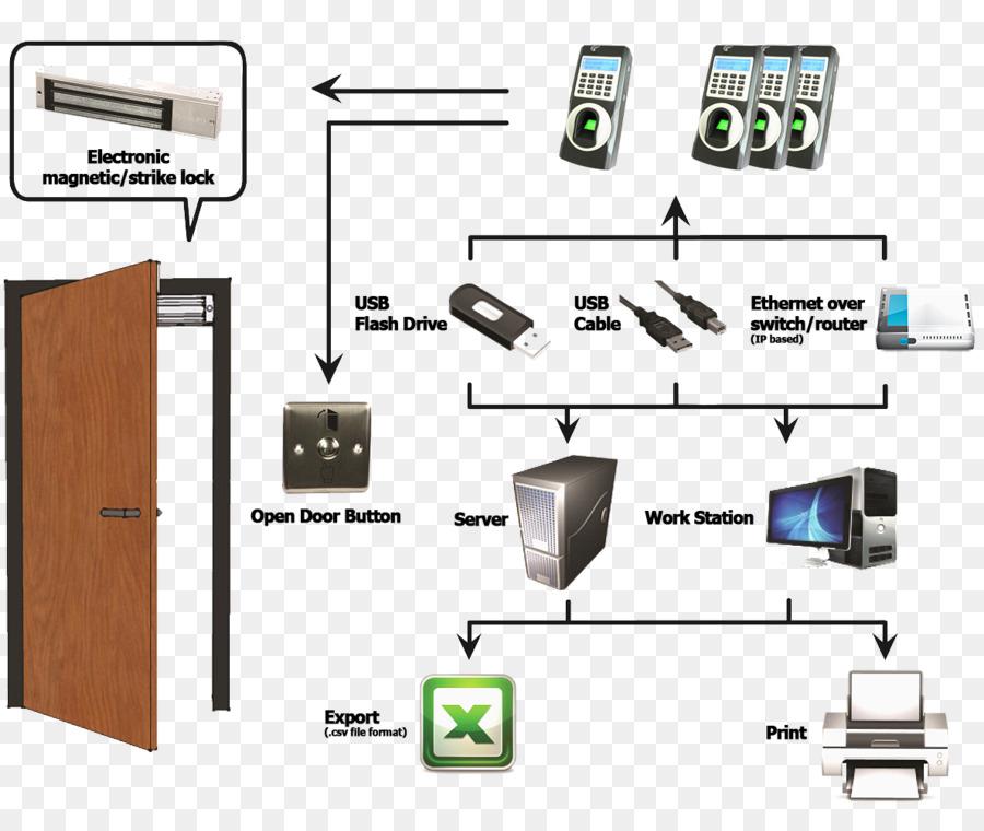 Stupendous Access Control Wiring Diagram Electrical System Design Door Bell Wiring Cloud Xempagosophoxytasticioscodnessplanboapumohammedshrineorg