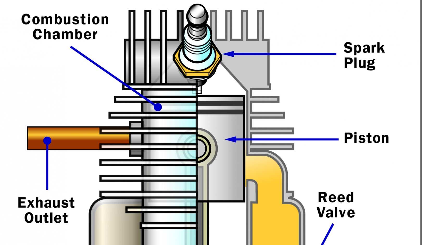 Wondrous Two Stroke Basics How Two Stroke Engines Work Howstuffworks Wiring Cloud Eachirenstrafr09Org
