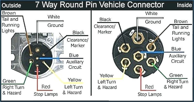 DIAGRAM] Ford F 350 7 Way Trailer Plug Wiring Diagram FULL Version HD  Quality Wiring Diagram - GUIDERONIN.PRIMACASA-IMMOBILIARE.ITguideronin.primacasa-immobiliare.it