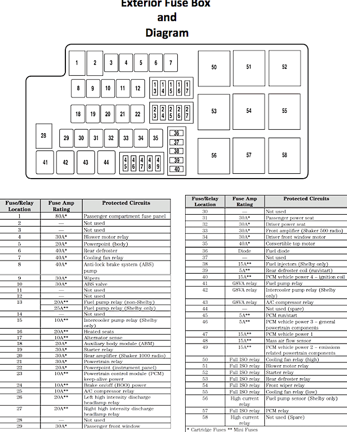 07 mustang gt fuse box location 07 mustang fuse box diagram wiring diagram data  07 mustang fuse box diagram wiring