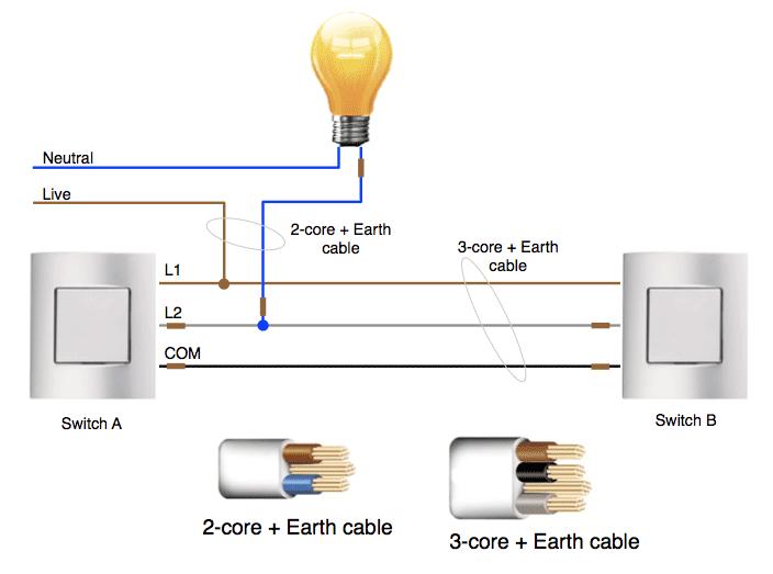 Brilliant Apnt 2 2 Way Lighting Guide With Fibaro Dimmers Wiring Cloud Ittabpendurdonanfuldomelitekicepsianuembamohammedshrineorg