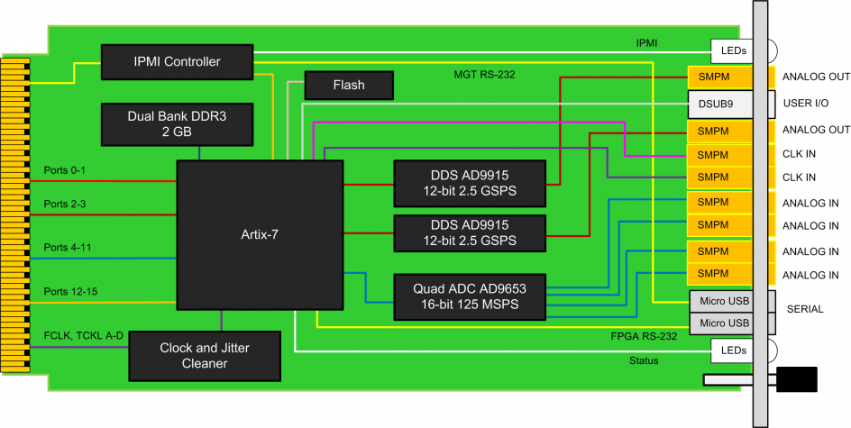 [SCHEMATICS_44OR]  XS_1548] Virtex 7 Block Diagram Download Diagram | Virtex 7 Block Diagram |  | Www Mohammedshrine Librar Wiring 101