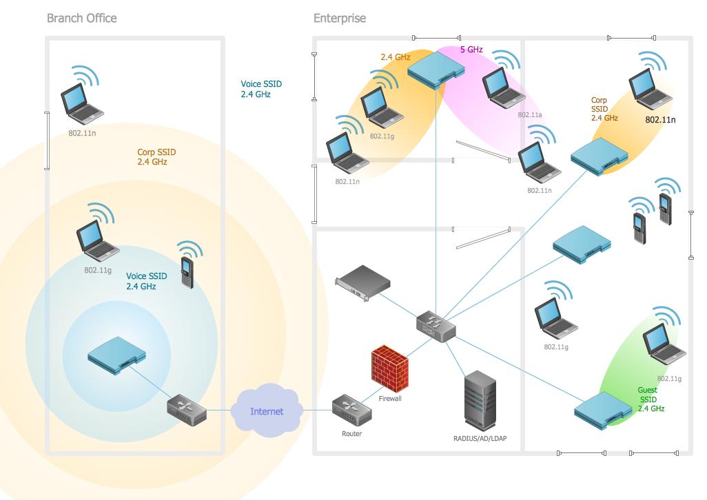 Prime Wireless Network Elements Wireless Networking Wireless Network Wiring Cloud Mousmenurrecoveryedborg