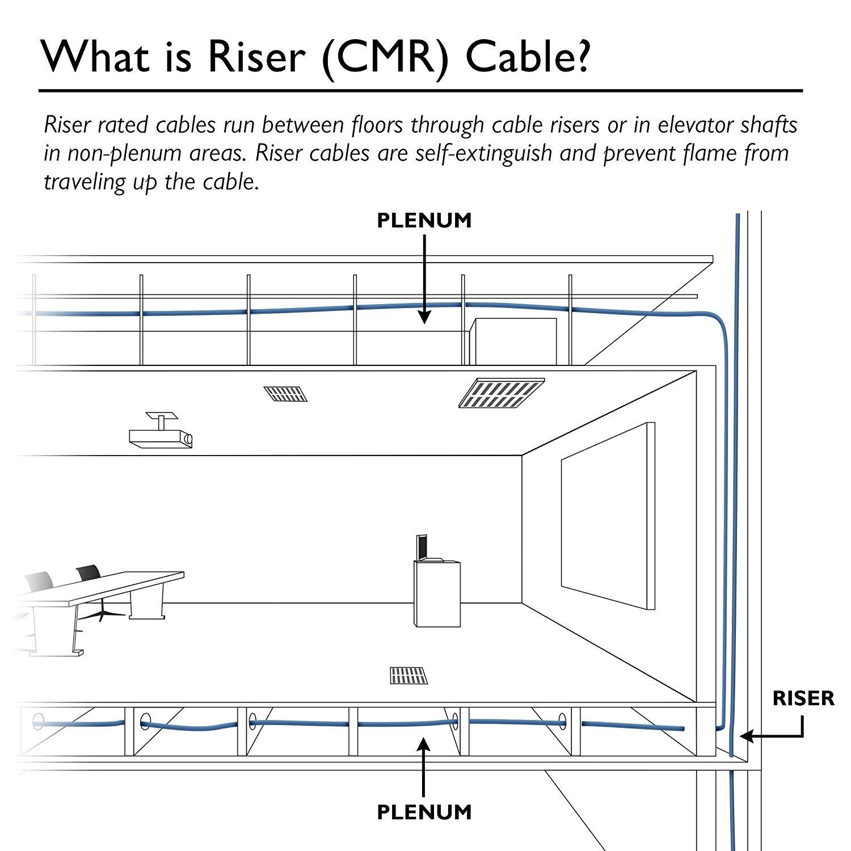 cat 6 wiring diagram riser xx 0495  cat6 wiring diagram riser  xx 0495  cat6 wiring diagram riser