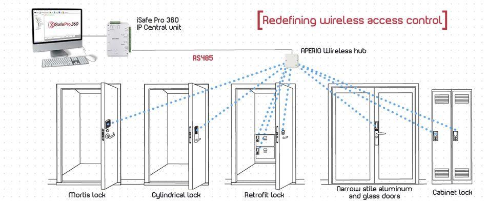 [QMVU_8575]  BT_2520] Aperio Wiring Diagram | Aperio Wiring Diagram |  | Tixat Otene Apom Cette Mohammedshrine Librar Wiring 101