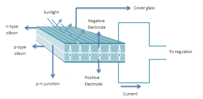 Incredible Solar Cell The Basic Unit Of A Solar Power Plant Suncyclopedia Wiring Cloud Staixaidewilluminateatxorg