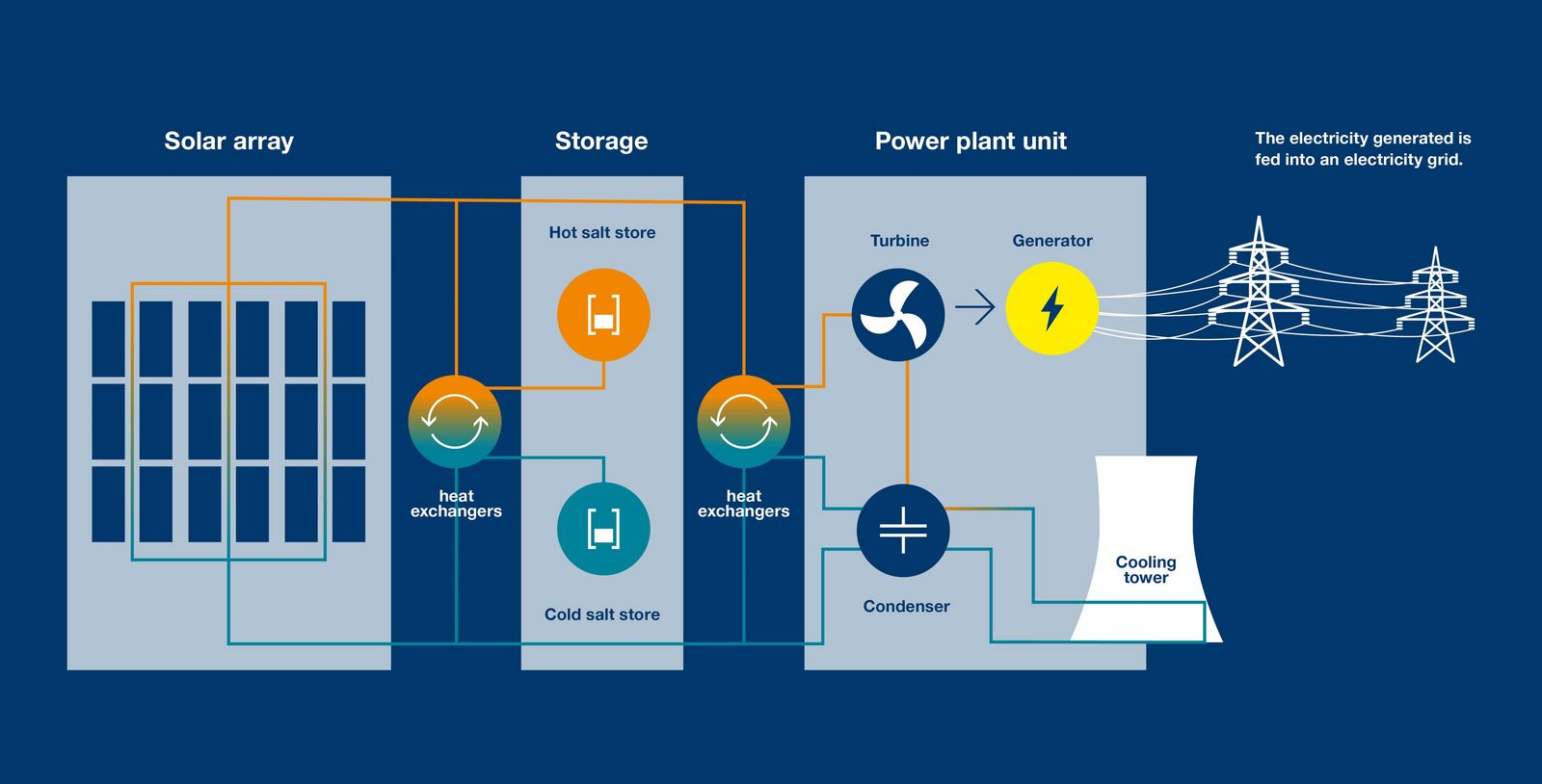 Pleasing Energy Facts Solar Thermal Power Generation Wiring Cloud Staixaidewilluminateatxorg