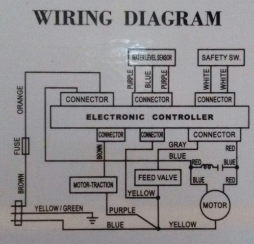 Admirable Washing Machine Motor Wiring Diagram General Wiring Diagram Data Wiring Cloud Picalendutblikvittorg