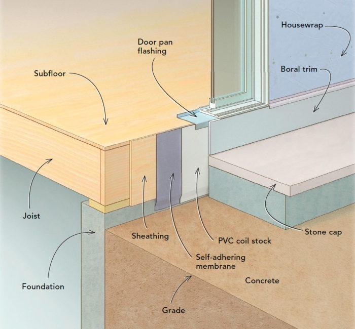 Concrete Patio Slab Diagram, Build A Concrete Patio