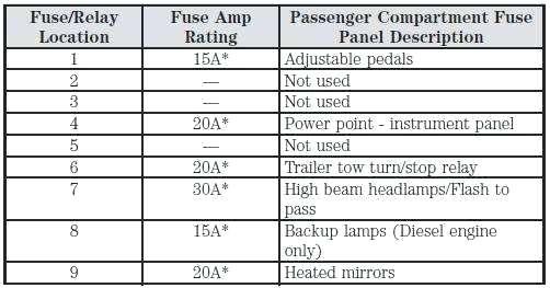 Va 2438 2000 Ford F 250 Fuse Panel Diagram Download Diagram