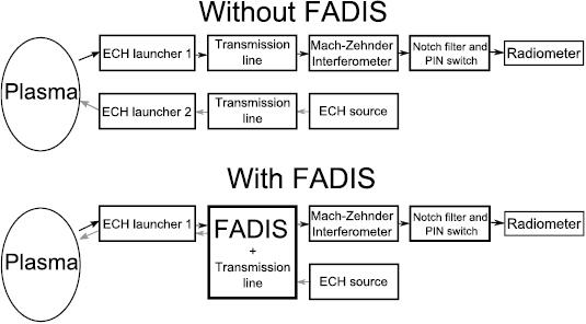 Incredible Inline Ece Measurements For Ntm Control On Asdex Upgrade Iopscience Wiring Cloud Ittabisraaidewilluminateatxorg