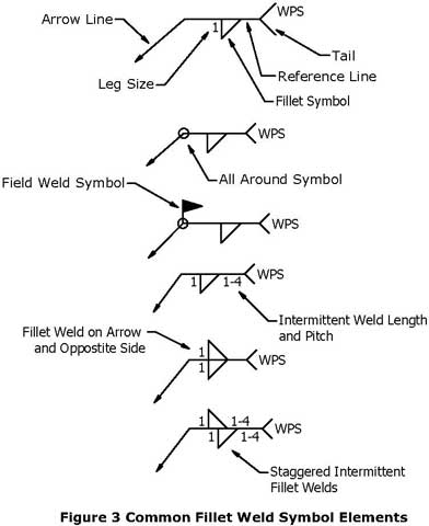 Super Understanding Weld Symbols The Fillet Weld Meyer Tool Mfg Wiring Cloud Monangrecoveryedborg