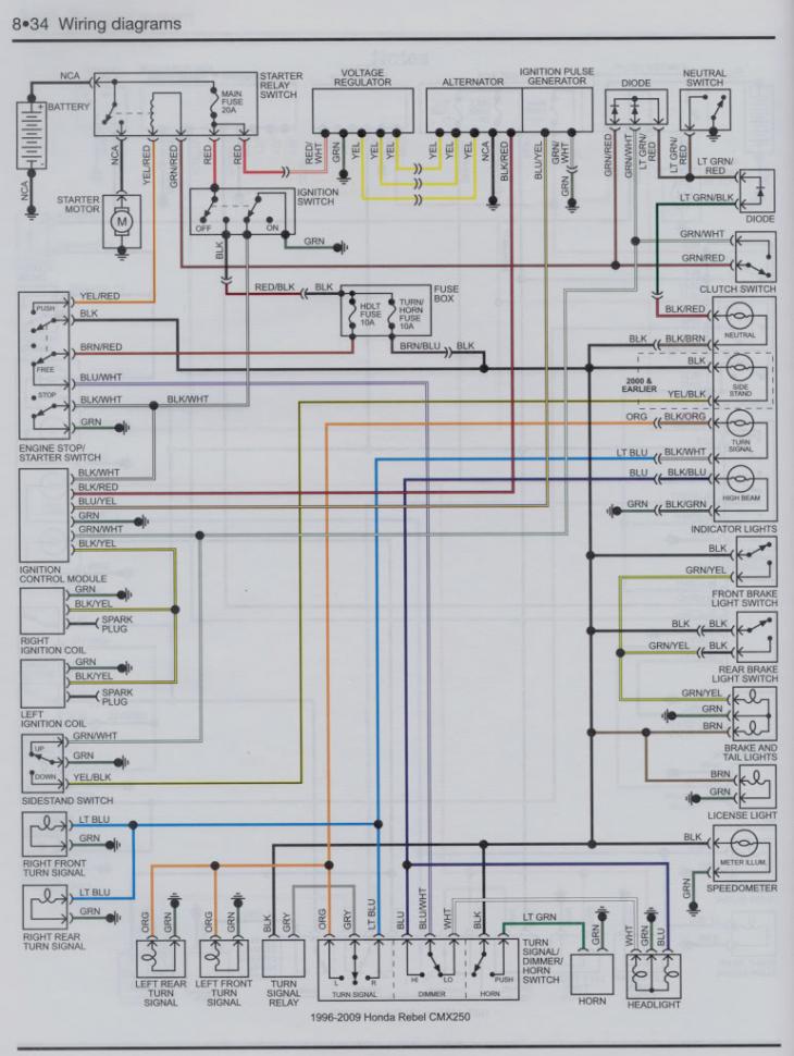 honda rebel 250 motorcycle wiring - wiring diagrams tell-metal-a -  tell-metal-a.alcuoredeldiabete.it  al cuore del diabete