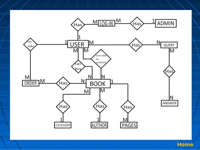 DD_2174] Er Diagram Of Online Bookstore Project Download DiagramChim Sheox Mohammedshrine Librar Wiring 101