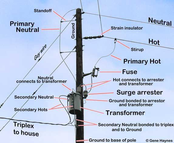 [DIAGRAM_5FD]  RT_2048] Guy Wiring House Schematic Wiring   House Transformer Wiring      Ixtu Onica Dext Cajos Kicep Zidur Opein Mohammedshrine Librar Wiring 101