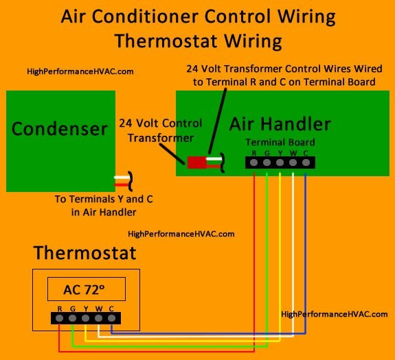 Pleasing How To Wire An Air Conditioner For Control 5 Wires Ac Wiring Wiring Cloud Cranvenetmohammedshrineorg