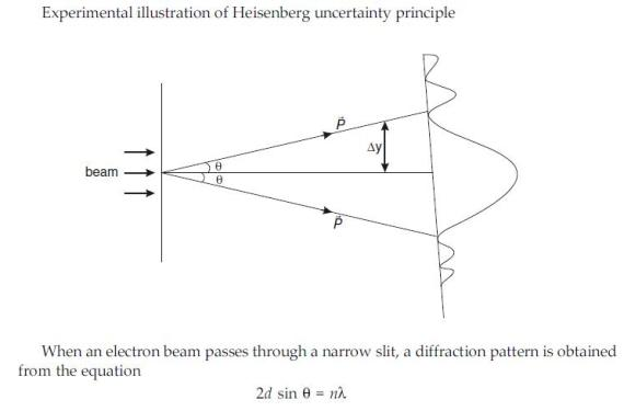 Incredible Vedupro Heisenberg Uncertainty Principle The Uncertainty Principle Wiring Cloud Counpengheilarigresichrocarnosporgarnagrebsunhorelemohammedshrineorg