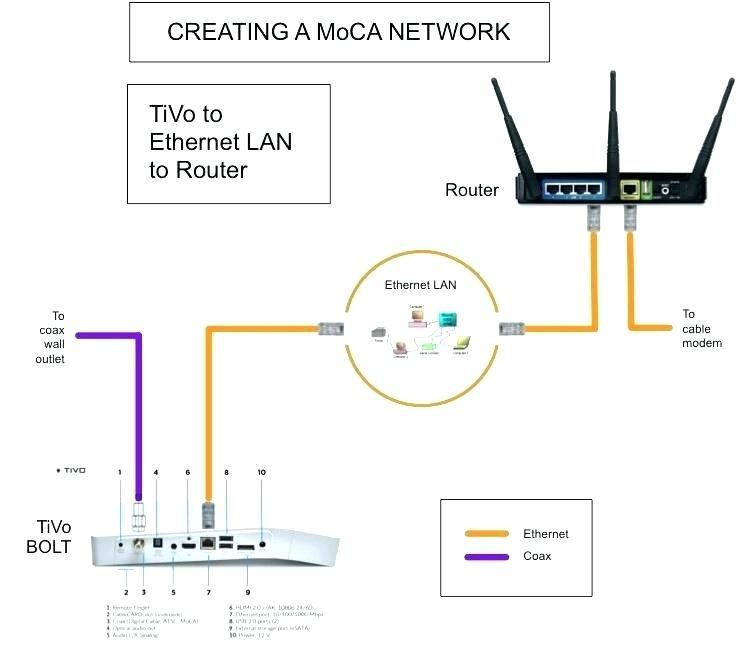 [SCHEMATICS_4PO]  CO_9009] Tivo Hookup Diagram Free Download Wiring Diagrams Pictures Wiring | Tivo Wiring Diagrams |  | Viewor Oxyl Salv Bupi None Xolia Mohammedshrine Librar Wiring 101