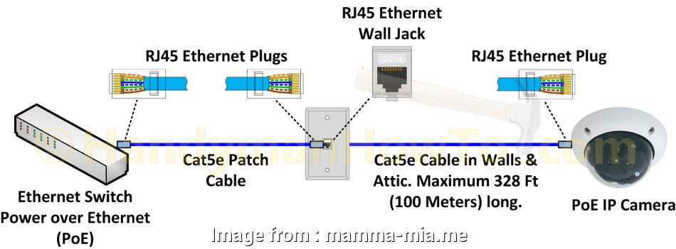 Incredible Rj45 Wiring Diagram Cctv Perfect Poe Wiring Diagram Wire Ethernet Wiring Cloud Grayisramohammedshrineorg
