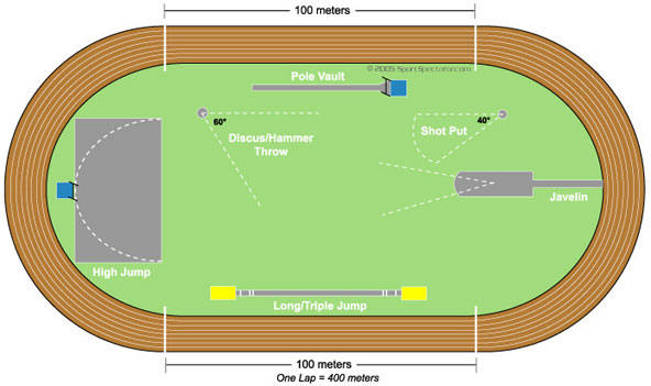 Awesome Track And Field Diagram Wiring Cloud Vieworaidewilluminateatxorg