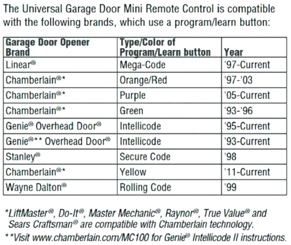Genie Intellicode Garage Door Opener Installation