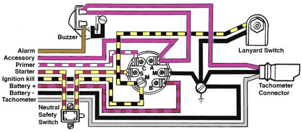 evinrude etec wiring schematics da 2371  evinrude 225 e tec ignition switch wiring diagram  e tec ignition switch wiring diagram