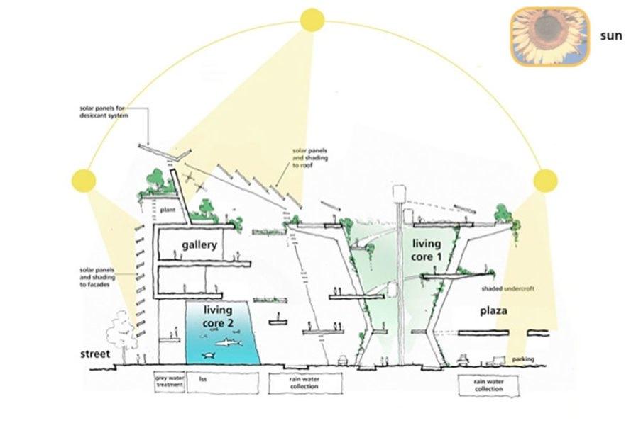Brilliant Miami Science Museum Solar Diagram Inhabitat Green Design Wiring Cloud Filiciilluminateatxorg