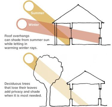 Astonishing Diagram Showing Solar Shading From Trees And Overhangs Wiring Cloud Filiciilluminateatxorg