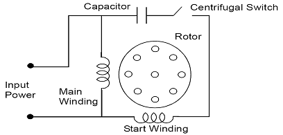 Single Phase Capacitor Start Motor Wiring Diagram from static-assets.imageservice.cloud